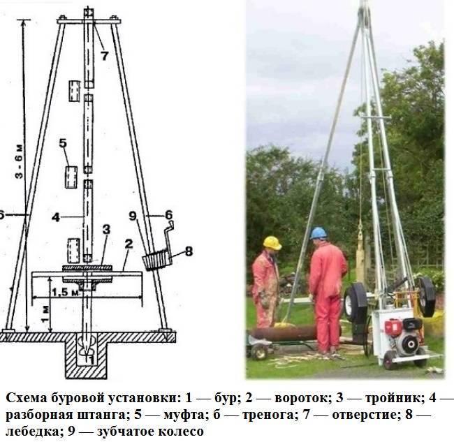 Бурильная установка на воду своими руками. буровая установка своими руками: инструкция по сборке.