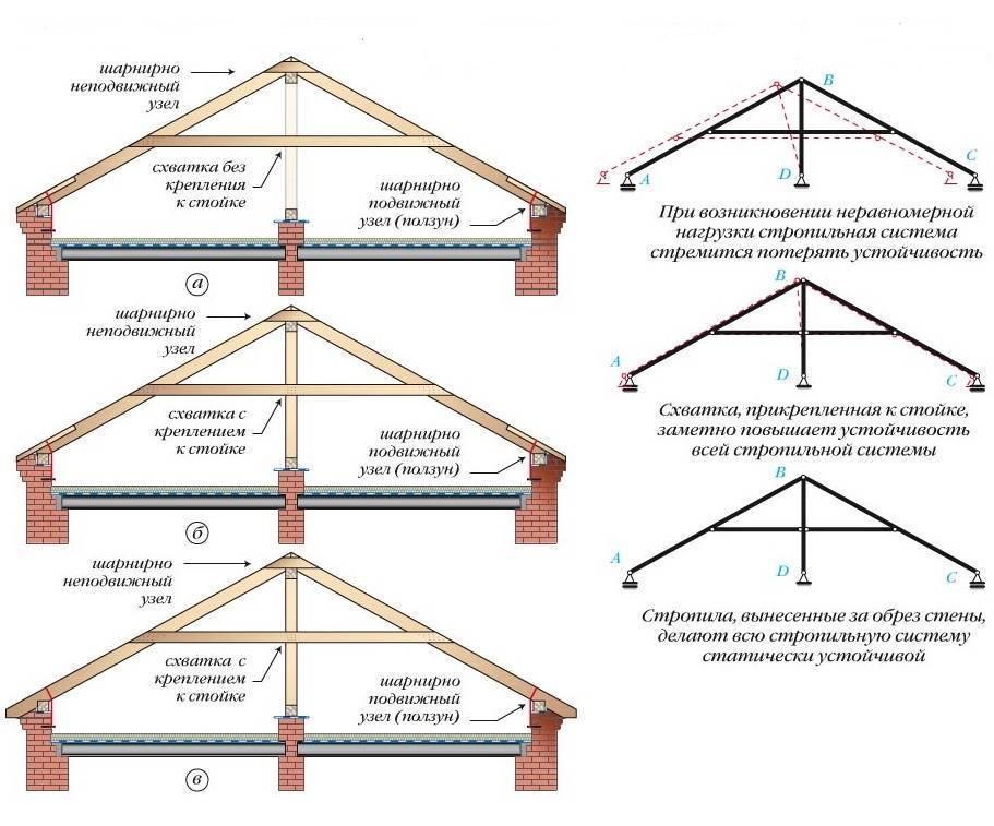 Проект стропильной системы двухскатной крыши