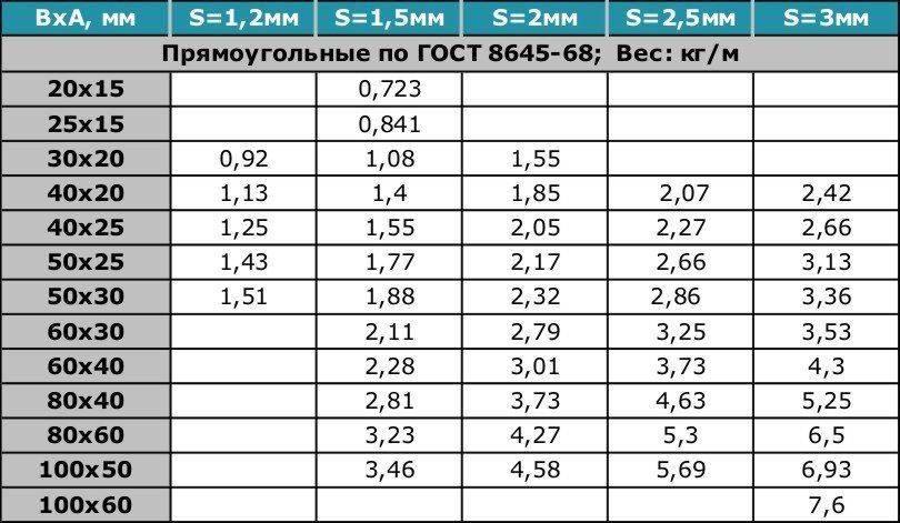 Вес профильной трубы: таблицы и трубный калькулятор