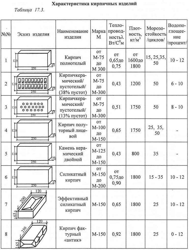 Керамический или силикатный кирпич: сравним два материала | iz-kirpicha.su | яндекс дзен