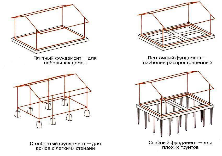 Виды фундаментов для частного дома: советы по устройству