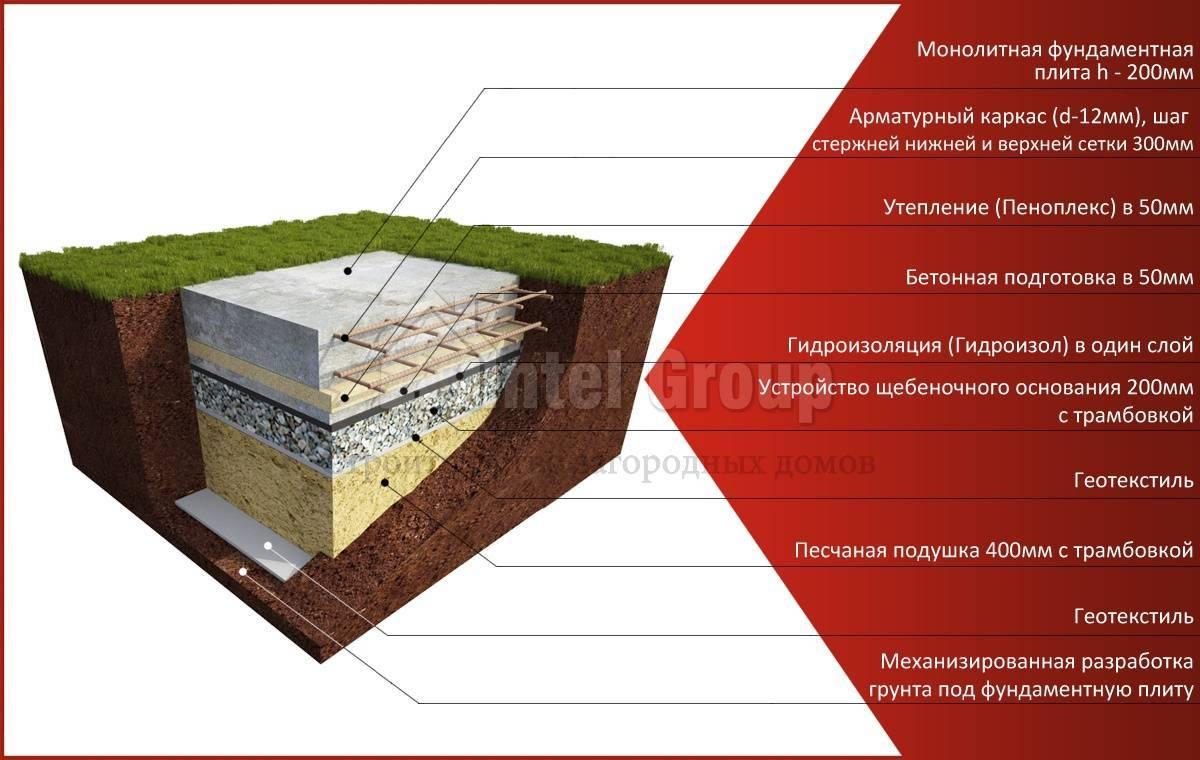 Отличительные признаки конструкции плавающего фундамента