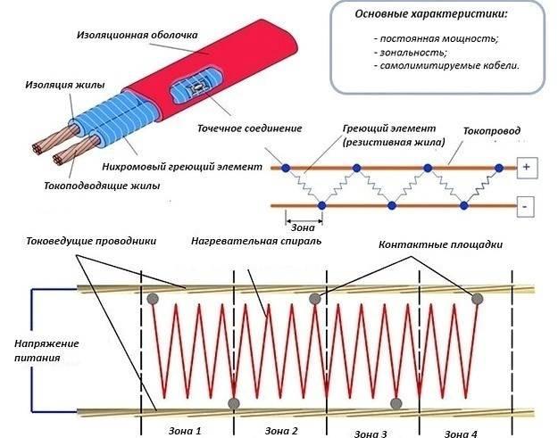 Схема подключения греющего кабеля для водопровода к сети