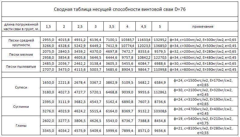 Одм 218.2.016-2011 методические рекомендации по проектированию и устройству буронабивных свай повышенной несущей способности по грунту