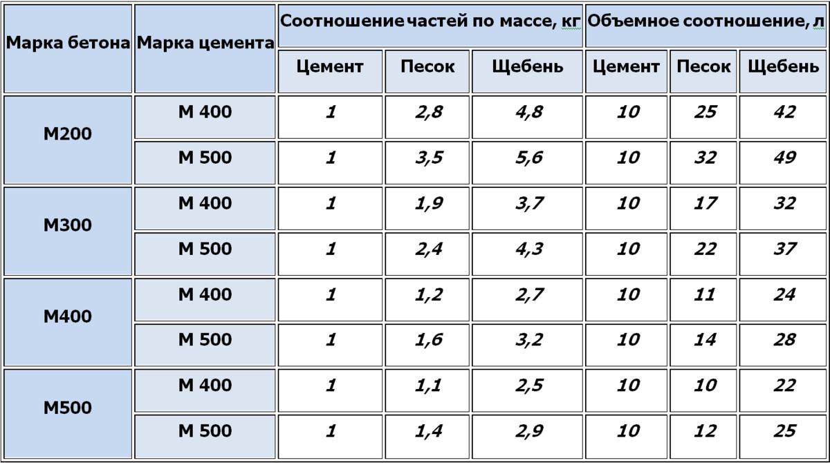 Характеристики бетона м150