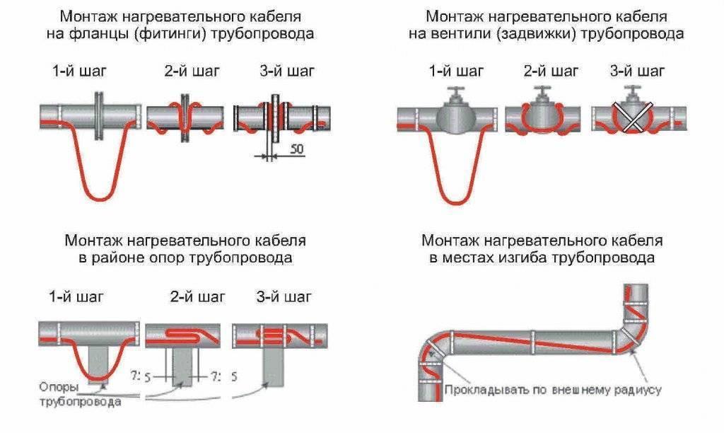Греющий кабель для пластиковых труб – рассмотрим ошибки монтажа, принцип действия кабеля и их типы