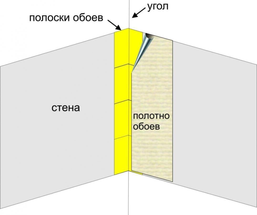 Бумажные обои на флизелиновой основе: выбор клея, правила поклейки