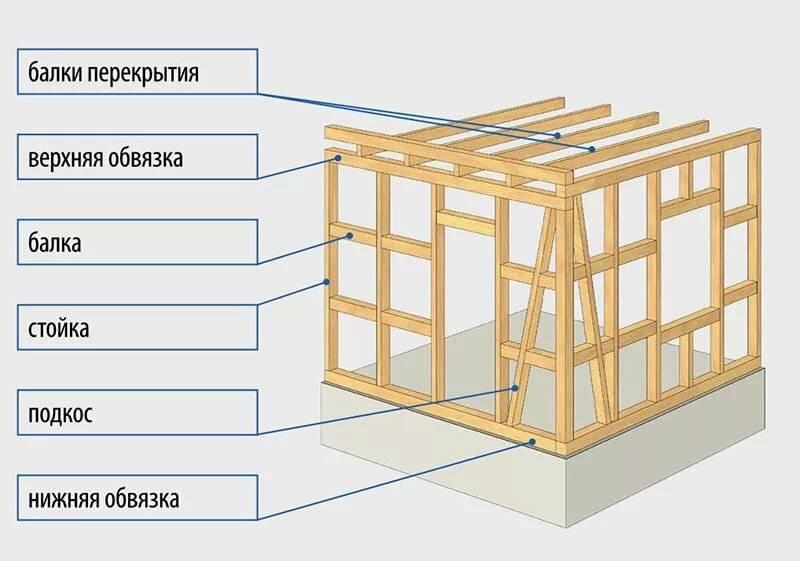 Технология строительства каркасного дома поэтапно - о нюансах в строительных работах