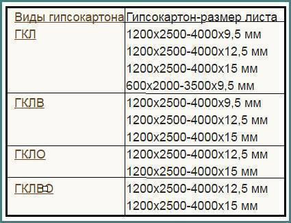 Размер гипсокартона (гкл). стандартный размер листа гипсокартона