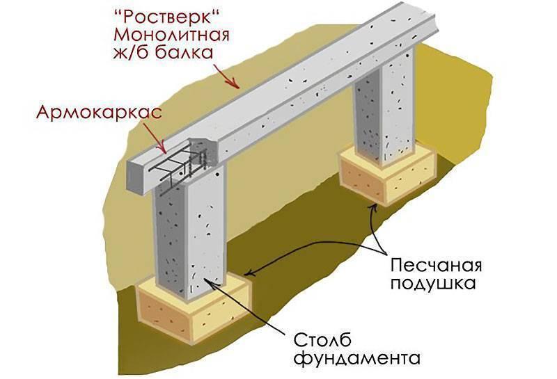 Столбчатый фундамент своими руками: пошаговая инструкция столбчатый фундамент своими руками: пошаговая инструкция