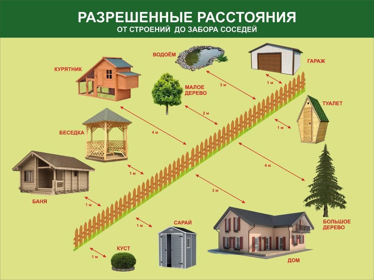 Какой забор можно поставить между соседями по закону 2019-2020: участок снт и частной дом