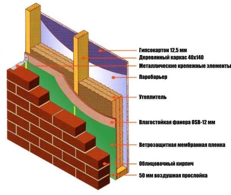 Как обложить деревянный дом кирпичом: схемы, фото, видео
