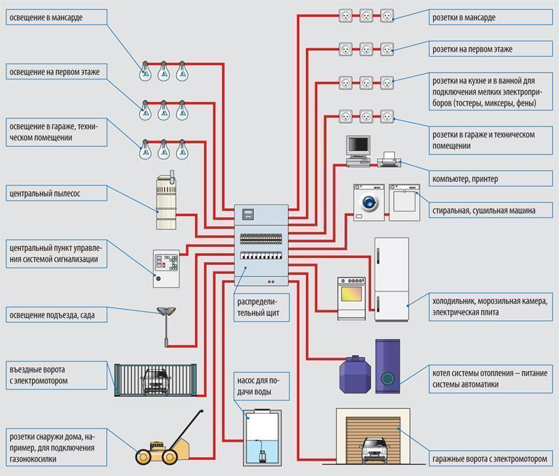 Электропроводка на даче своими руками: пошаговое описание монтажа