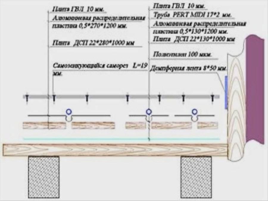 Водяной теплый пол в деревянном доме - особенности конструкции и монтажа