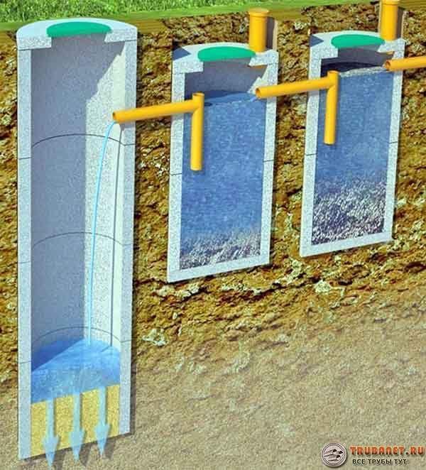 Септик из бетонных колец своими руками: схема, жби, что лучше, чертеж и проект