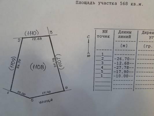 Как найти площадь участка с разными сторонами - ka-status.ru
