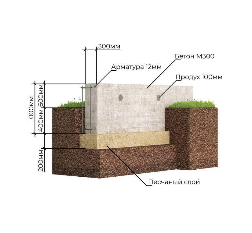 Фундамент на пучинистых грунтах: как избежать ошибок строительства