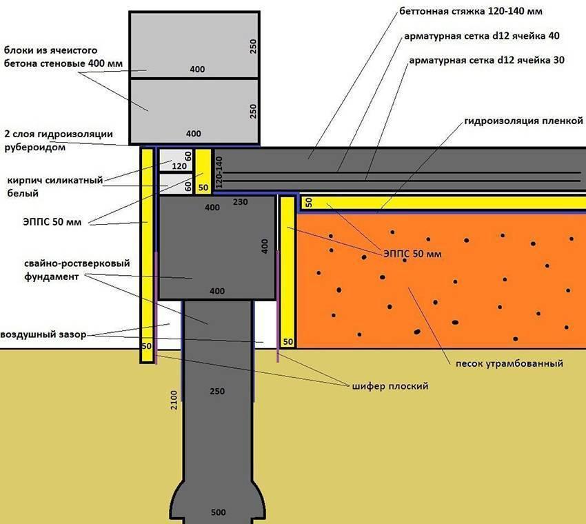 Пол по грунту на ленточном фундаменте: советы по устройству