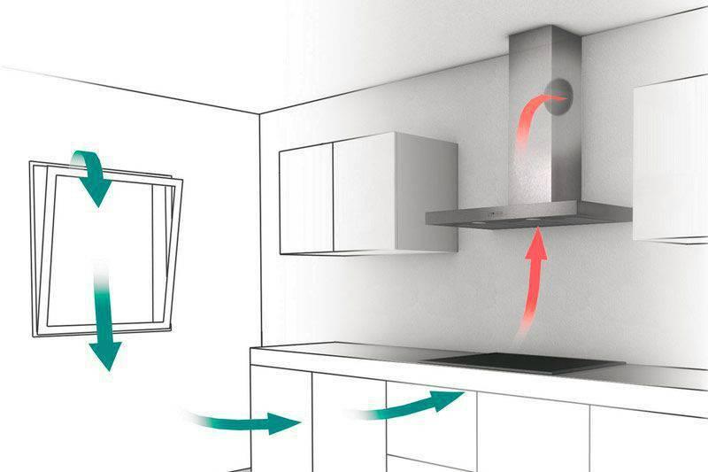 Как выбрать вытяжку для кухни над плитой: советы профессионалов