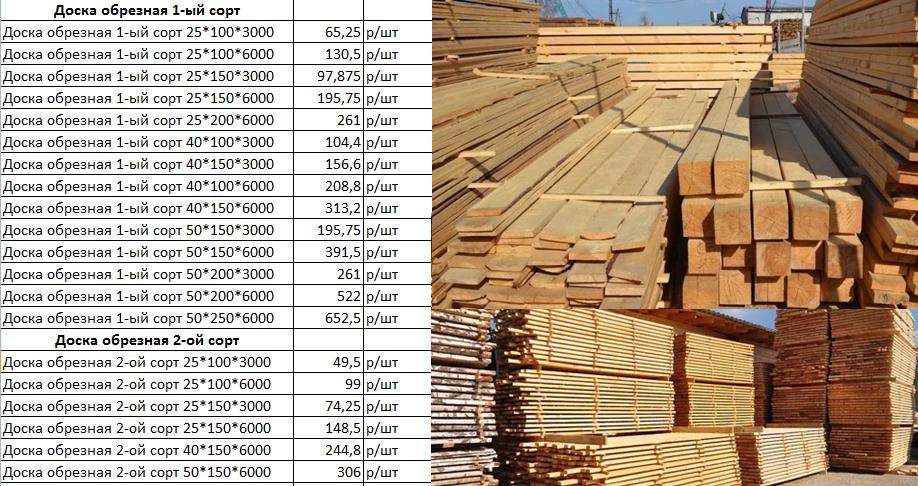 Какие существуют размеры пиломатериалов? - блог о строительстве