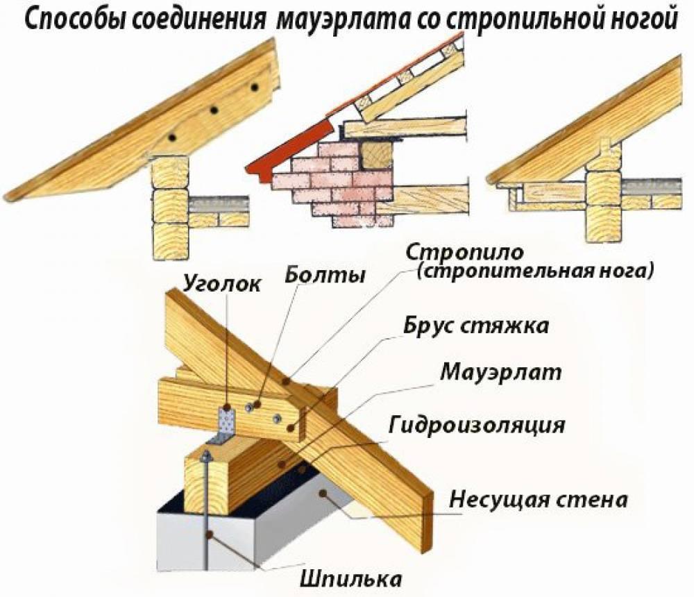 Крыша двухскатная своими руками - секреты монтажа!