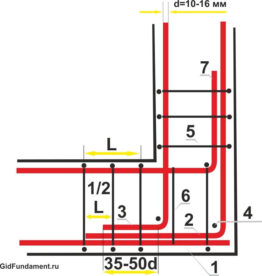 Армирование ленточного фундамента: правила, схемы, инструкции