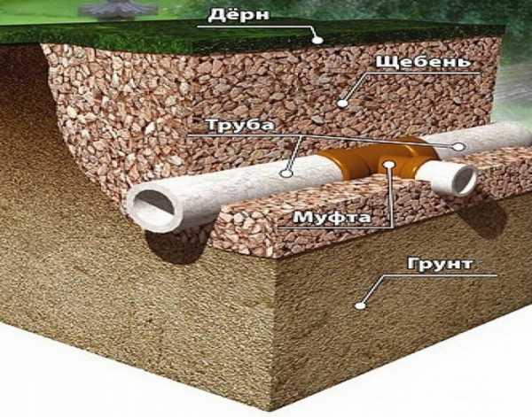 Как бетонировать в воде: заливка фундамента по специальным технологиям