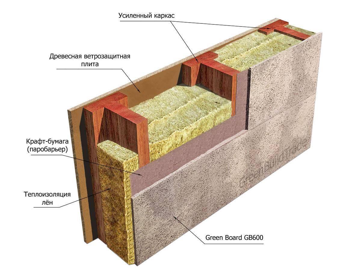 Доска для строительства каркасного дома: размеры и материалы