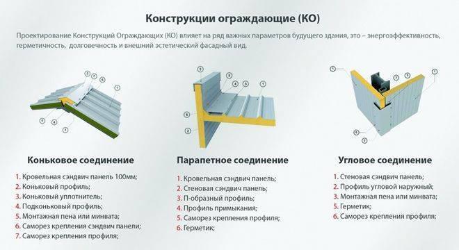 Стеновые сэндвич панели: размеры, характеристики, технология монтажа