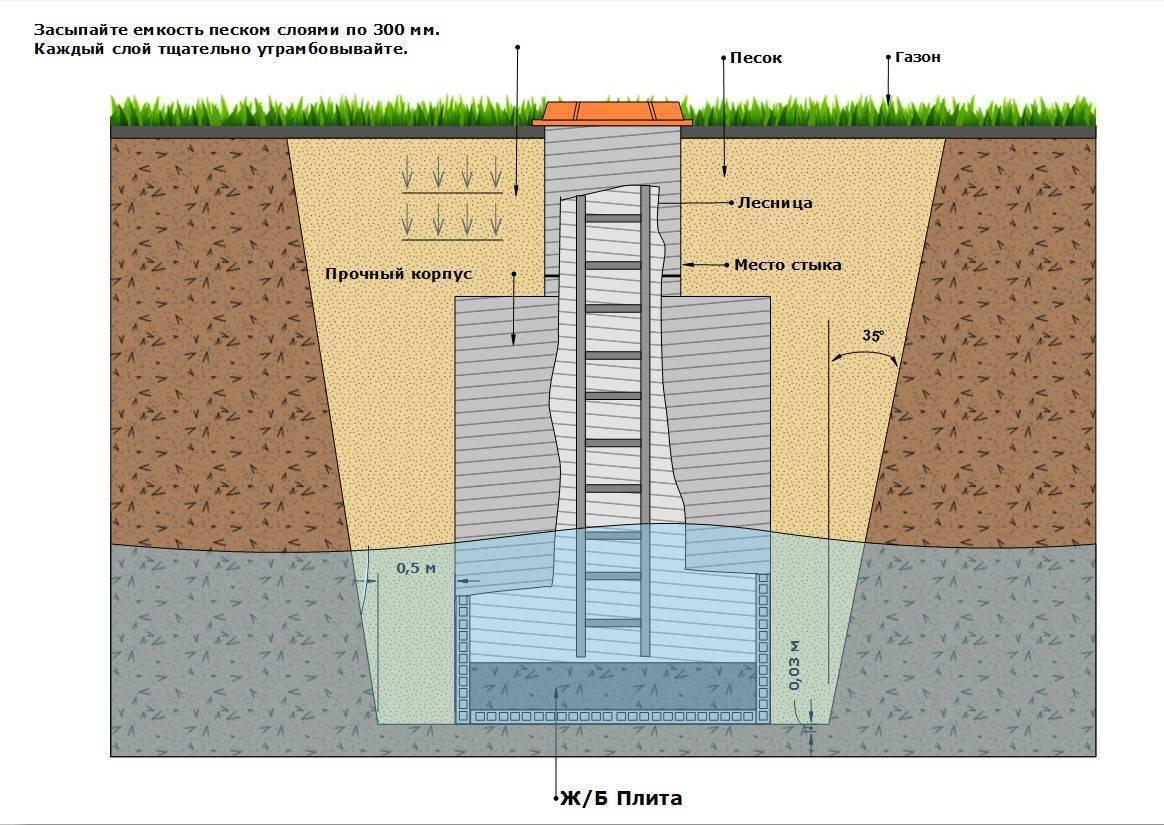 Какой фундамент нужен для дома, если уровень грунтовых вод близко?