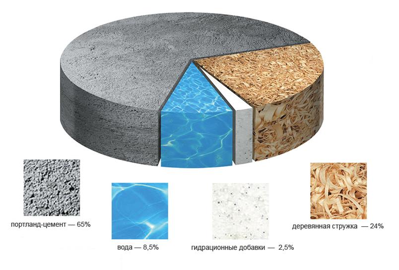 Отделочный материал универсального типа – цсп плиты: размеры, цены, способы укладки, характеристики