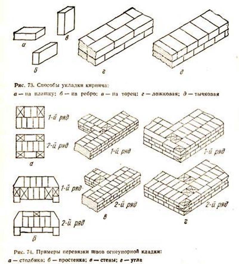 Кладка керамического кирпича: виды и способы перевязки