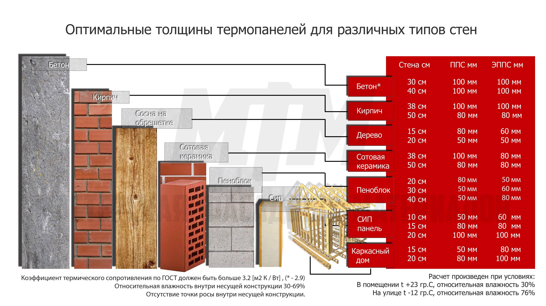 Что лучше выбрать кирпичный или панельный дом