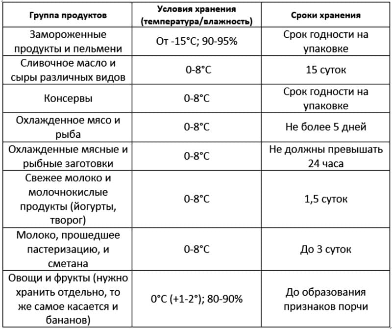Какая температура должна быть в холодильнике: стандартные нормы, режим холода для камеры и морозилки
