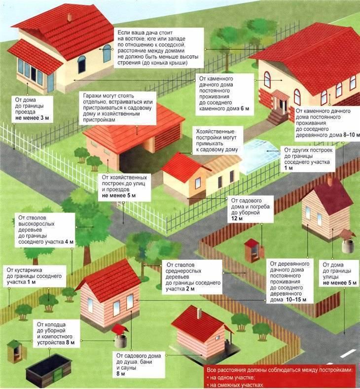 Глухой забор между соседями и участками в снт или на даче: нормы и правила установки