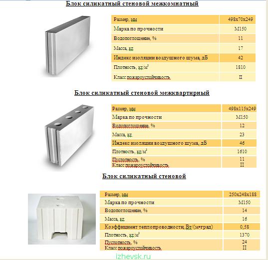 Силикатные пазогребневые плиты – характеристики, технология монтажа, опыт участников портала