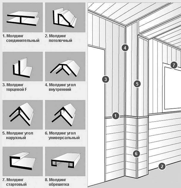 Отделка стен пластиковыми панелями: инструкция :: syl.ru