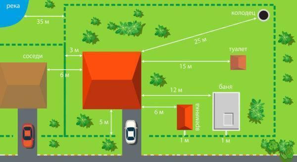 Расстояние от сарая до дома соседа по нормам: на каком можно строить по снип