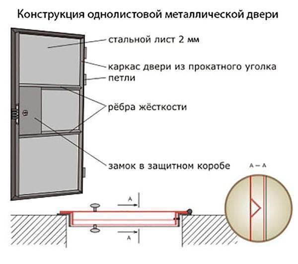 Как сделать деревянную дверь своими руками: изготовление уличных (входных) дверей из дерева, видео, фото » verydveri.ru