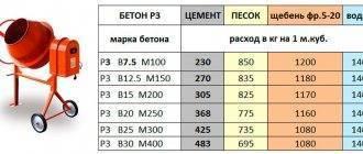 Сколько кубов цемента в мешке — расчет и таблицы объёмов