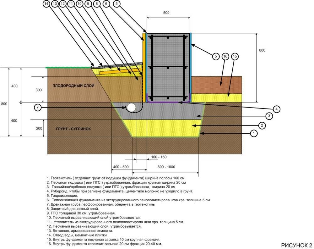 Виды фундаментов: их классификации и особенности устройства