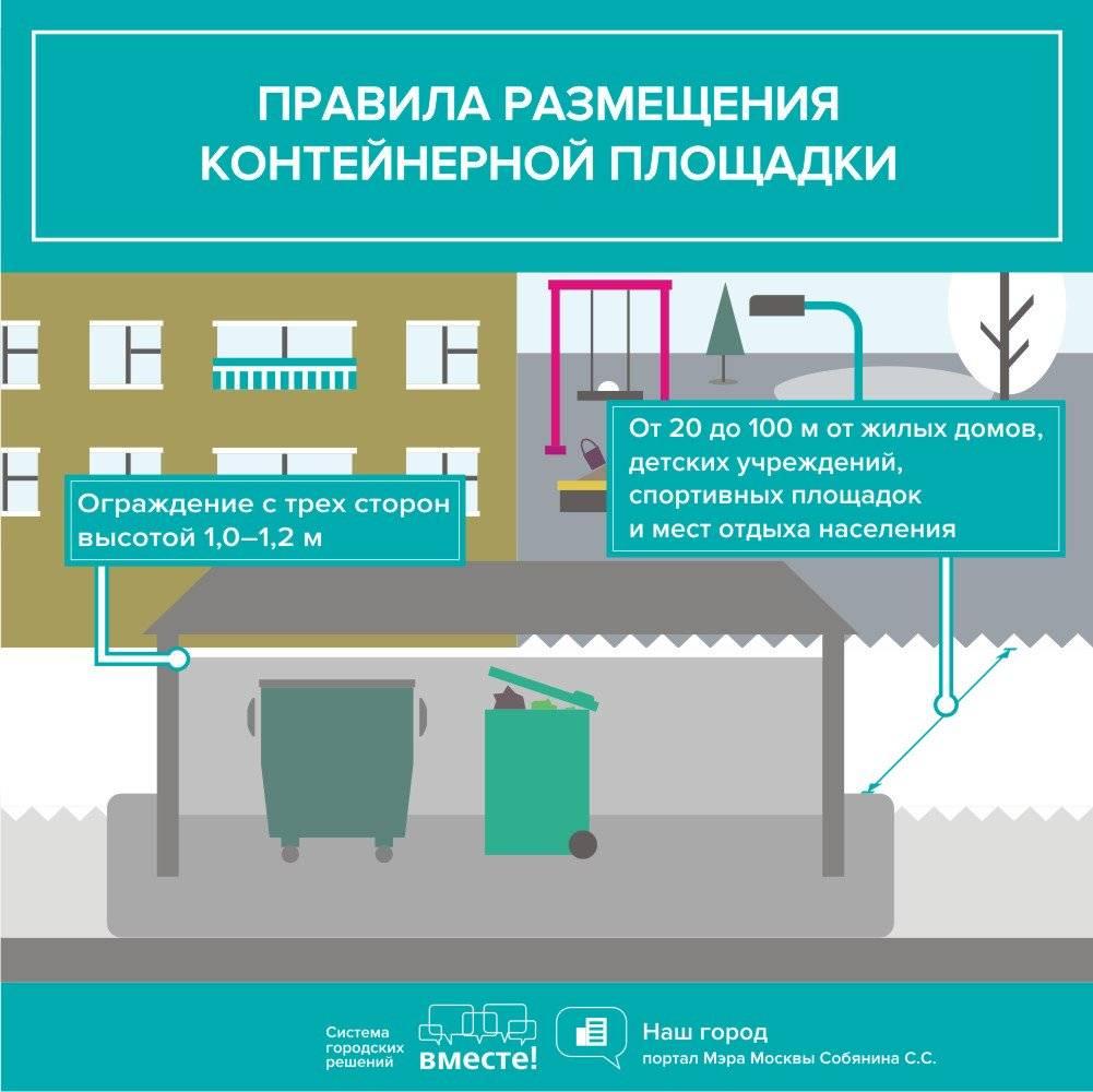Контейнерная площадка для мусора: нормы санпин, требования, расстояние от жилого дома