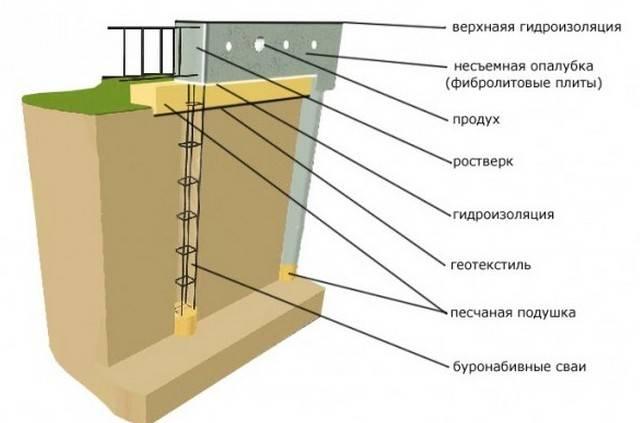 Свайно-ростверковый фундамент: плюсы и минусы | советы и рекомендации