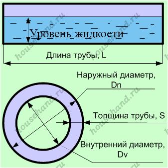 Формула объема цилиндра, вес стальной трубы: узнайте, как рассчитать параметры