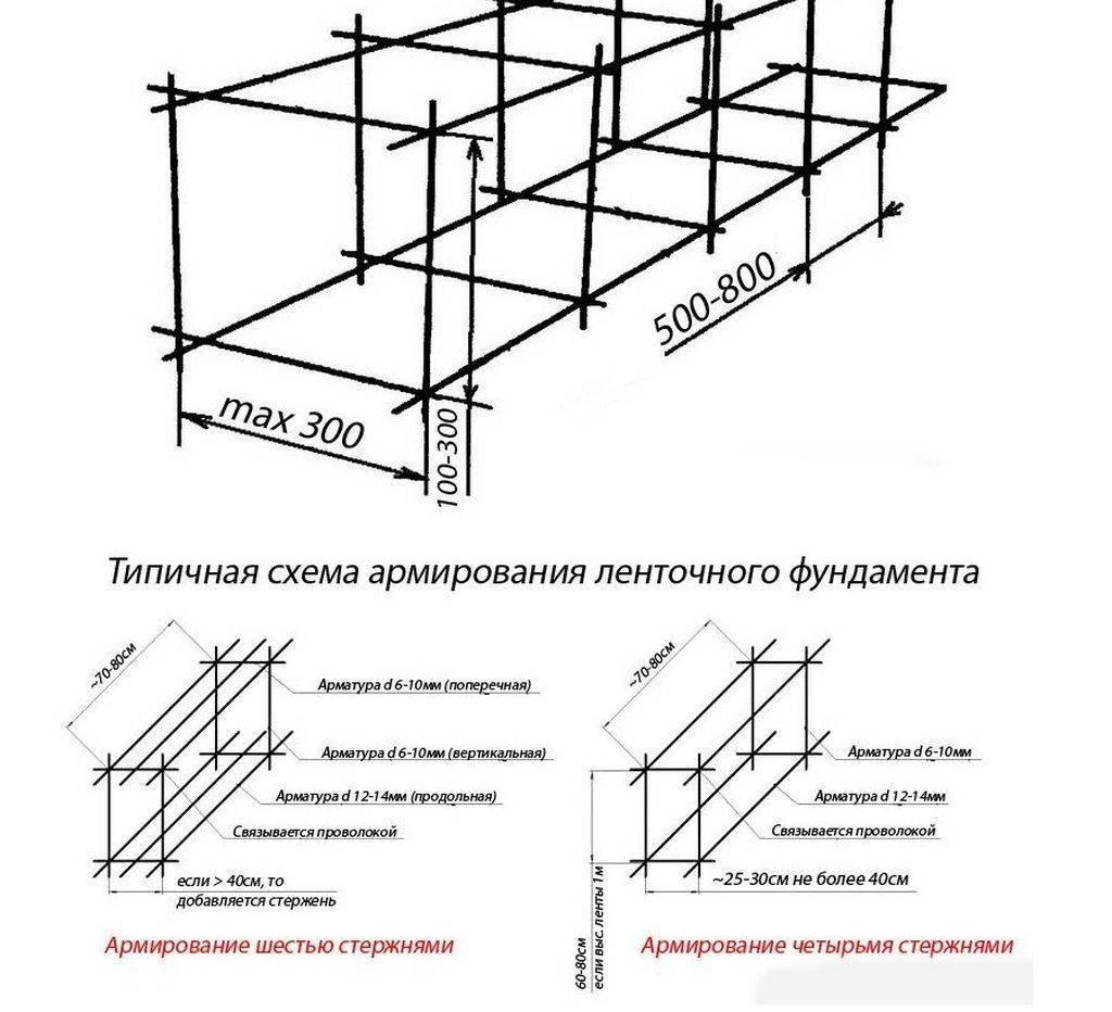 Армирование углов ленточного фундамента - схемы и правила вязки