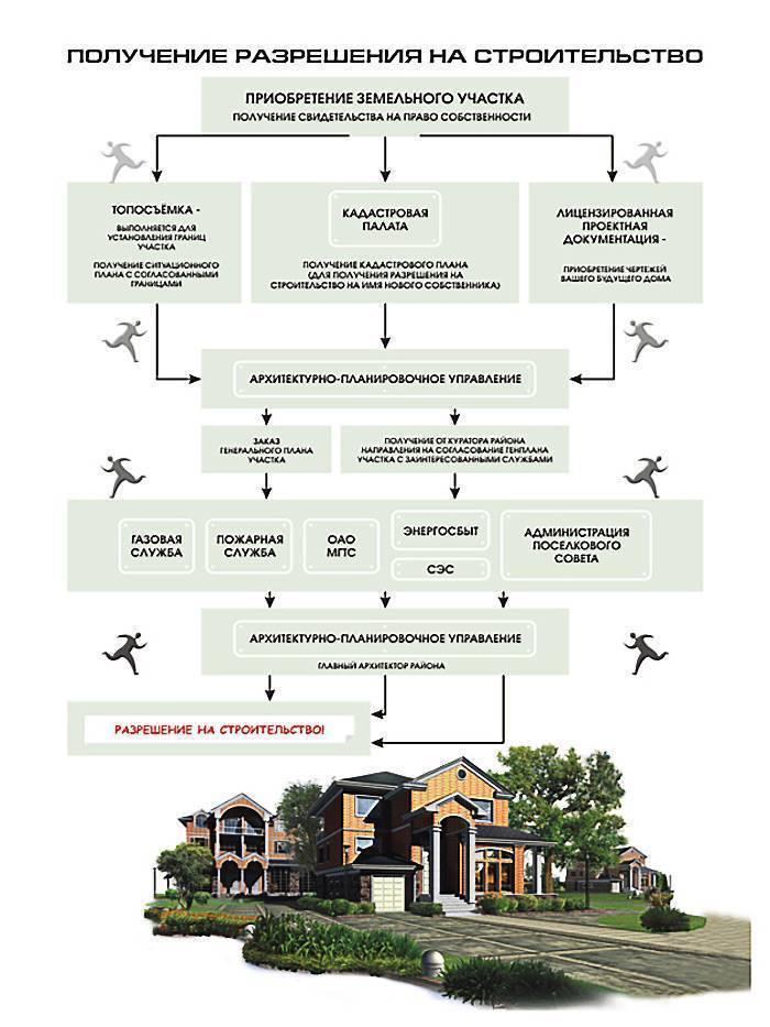 Получение разрешения на постройку дома
