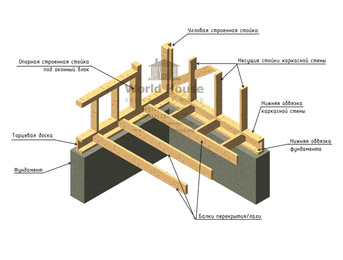 Каркасный дом своими руками: как самостоятельно построить дом-конструктор   фото & видео
