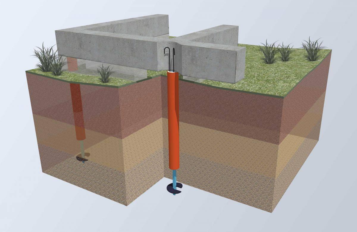 Фундаментные подушки: размеры по госту вариантов под фундамент, устройство основания, толщина бетонной и песчаной фл