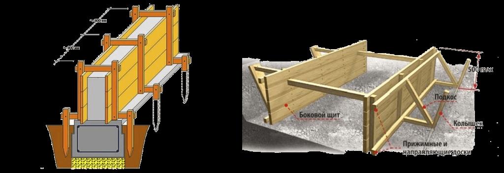 Укрепление опалубки ленточного фундамента