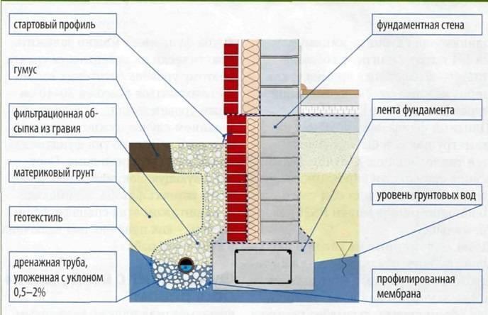 Столбчатый фундамент при высоких грунтовых водах